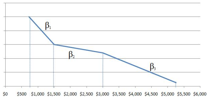 Modeling the Price Function